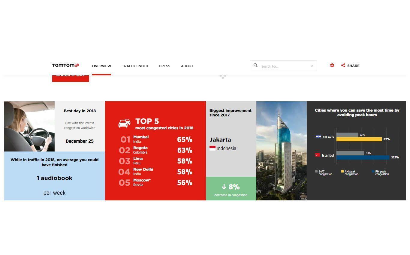 Indonesia Peringkat 7 Negara Termacet