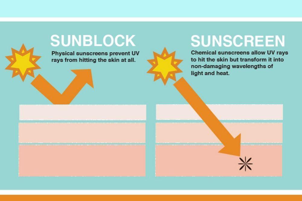 Ini yang Perlu Kamu Ketahui Soal Sunscreen dan Sunblock