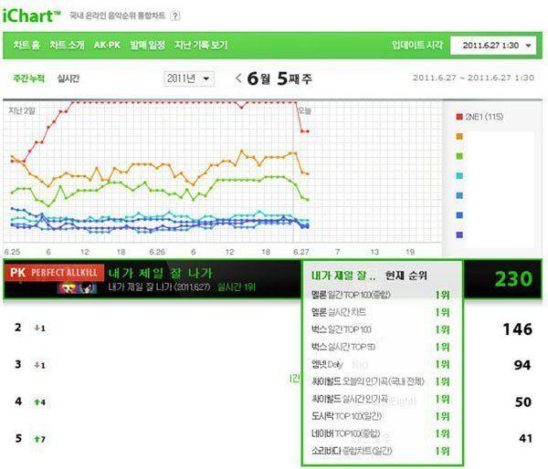 'Digital Gangster', 5 Grup Idol KPop YG yang Merajai Chart Musik Korea
