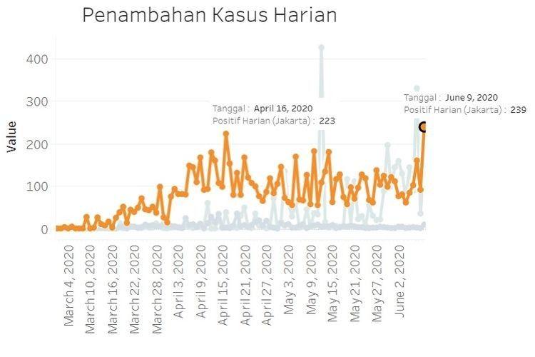 PSBB Transisi DKI Jakarta Diperpanjang Lagi, Sekolah Belum Boleh Buka