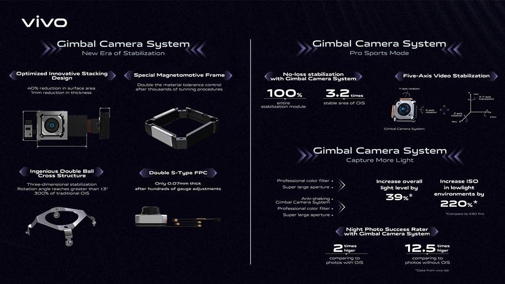 Kenali Teknologi Gimbal Stabilization, Fitur Andalan vivo X50 Pro