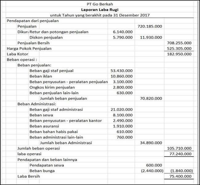 Contoh Laporan Keuangan Lengkap Dan Cara Membuatnya