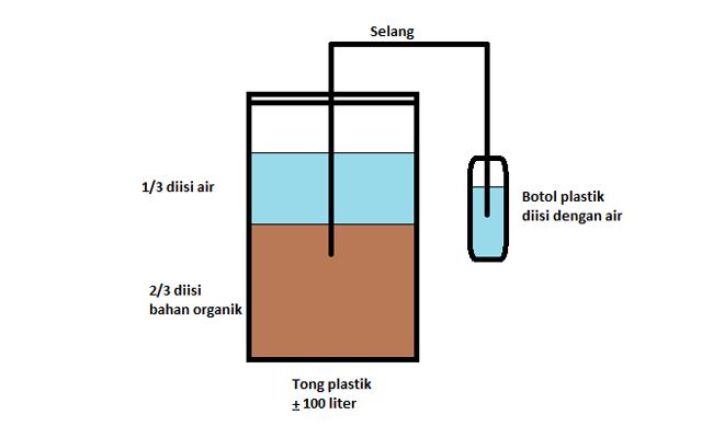 Cara Membuat Pupuk Organik Cair Dari Sampah Dapur di Rumah