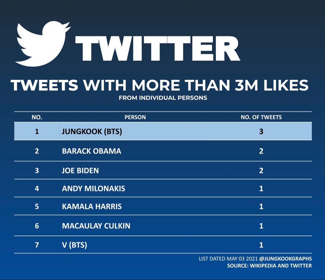 Jungkook BTS Pecahkan Rekor, 3 Cuitan di Twitter Dapat 3 Juta Likes