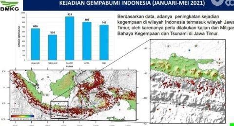 Skenario Terburuk Gempa & Tsunami 30 Meter Di Jawa Timur Menurut BMKG