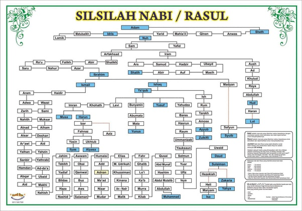 Silsilah Nabi Muhammad SAW sampai Nabi Adam A.S, Umat Islam Perlu Tahu