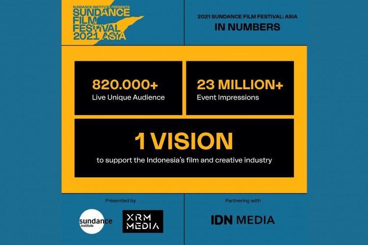 Sundance Film Festival: Asia 2021 Dilaksanakan Meriah di Indonesia