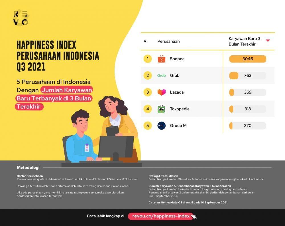 15 Perusahaan dengan Tingkat Kebahagiaan Karyawan Paling Tinggi di RI